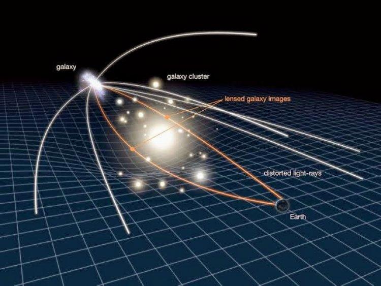 गुरुत्वाकर्षण लेंसिंग क्या  है?